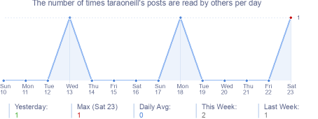 How many times taraoneill's posts are read daily