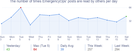 How many times EmergencyOps's posts are read daily
