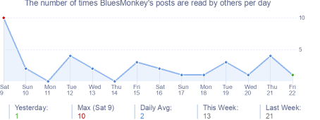 How many times BluesMonkey's posts are read daily
