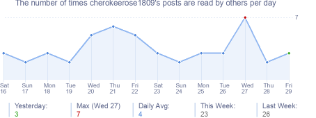 How many times cherokeerose1809's posts are read daily