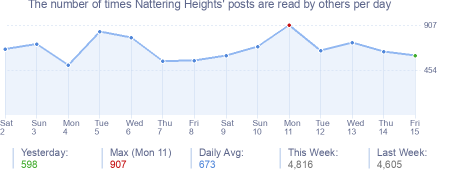 How many times Nattering Heights's posts are read daily
