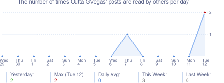 How many times Outta GVegas's posts are read daily