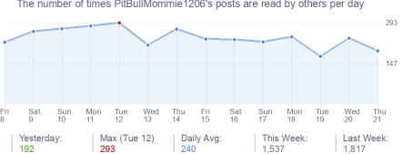 How many times PitBullMommie1206's posts are read daily