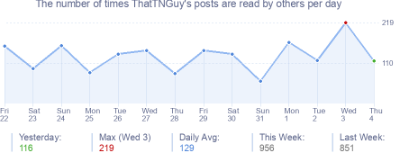 How many times ThatTNGuy's posts are read daily