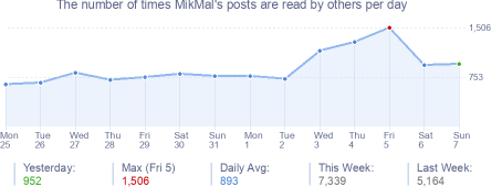 How many times MikMal's posts are read daily