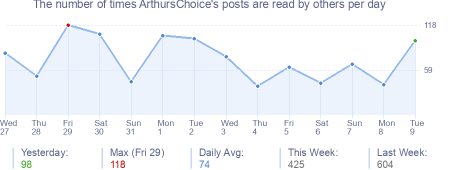 How many times ArthursChoice's posts are read daily