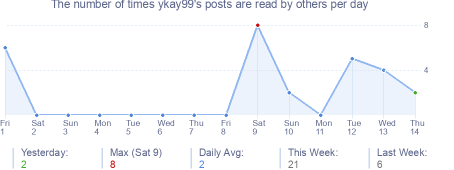 How many times ykay99's posts are read daily
