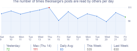 How many times theolsarge's posts are read daily