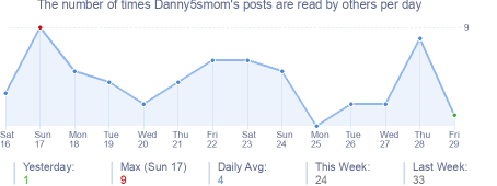How many times Danny5smom's posts are read daily