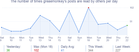 How many times greaemonkey's posts are read daily