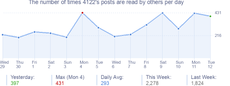 How many times 4122's posts are read daily