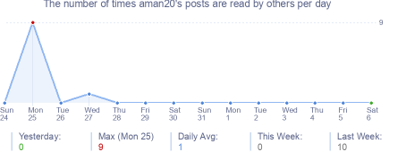 How many times aman20's posts are read daily