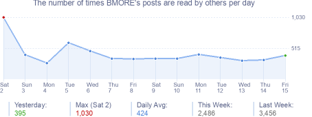How many times BMORE's posts are read daily