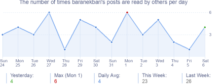How many times baranekbari's posts are read daily
