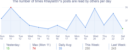 How many times Khayla007's posts are read daily
