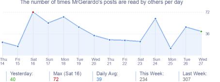 How many times MrGerardo's posts are read daily