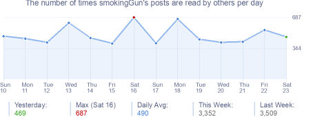 How many times smokingGun's posts are read daily