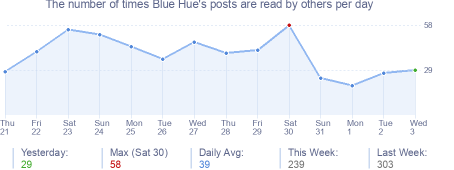 How many times Blue Hue's posts are read daily