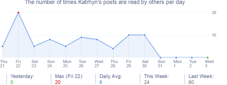 How many times Katrhyn's posts are read daily