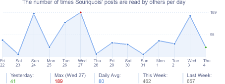 How many times Souriquois's posts are read daily