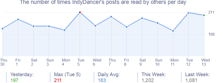 How many times IndyDancer's posts are read daily