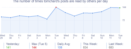 How many times tomchard's posts are read daily