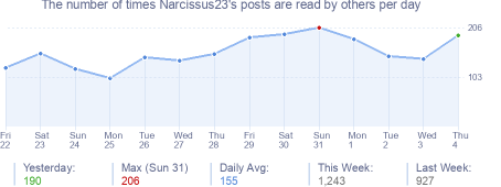 How many times Narcissus23's posts are read daily