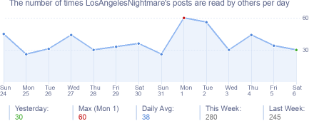 How many times LosAngelesNightmare's posts are read daily