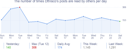 How many times Dthraco's posts are read daily
