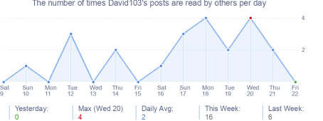 How many times David103's posts are read daily