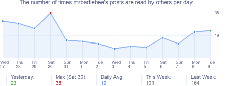 How many times mrbartlebee's posts are read daily