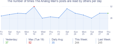How many times The Analog Man's posts are read daily