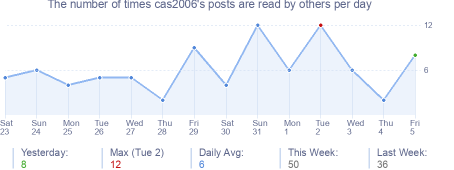 How many times cas2006's posts are read daily