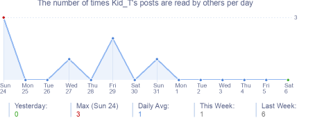 How many times Kid_T's posts are read daily