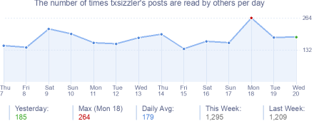 How many times txsizzler's posts are read daily