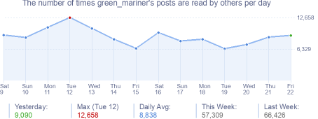 How many times green_mariner's posts are read daily