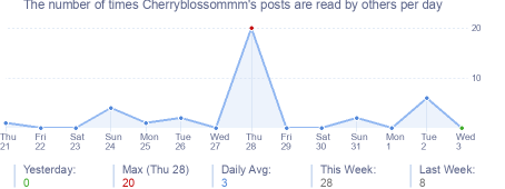 How many times Cherryblossommm's posts are read daily