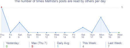 How many times Mafrida's posts are read daily