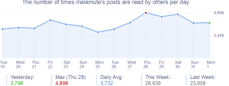 How many times malamute's posts are read daily