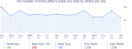 How many times jeffpv's posts are read daily