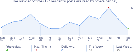 How many times DC resident's posts are read daily