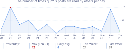 How many times quiz1's posts are read daily