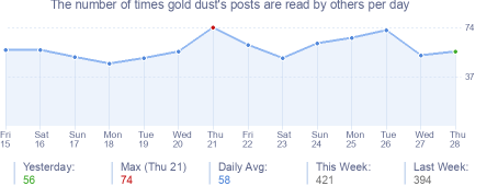 How many times gold dust's posts are read daily