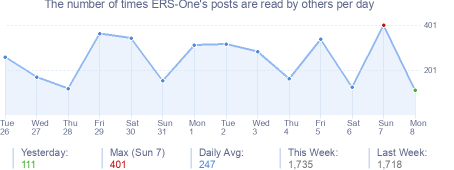 How many times ERS-One's posts are read daily