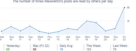 How many times Maxwell03's posts are read daily