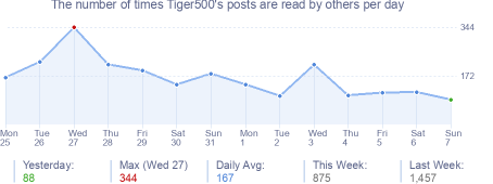 How many times Tiger500's posts are read daily