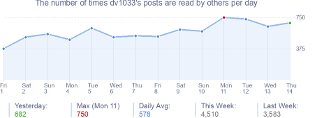 How many times dv1033's posts are read daily