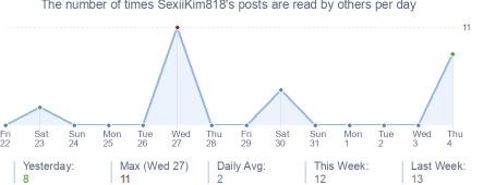 How many times SexiiKim818's posts are read daily
