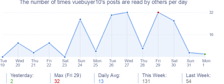 How many times vuebuyer10's posts are read daily