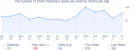 How many times Hypnosis's posts are read daily